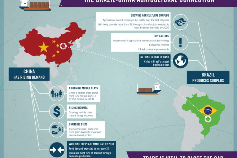 The-Brazil-China-Agricultural-Connection