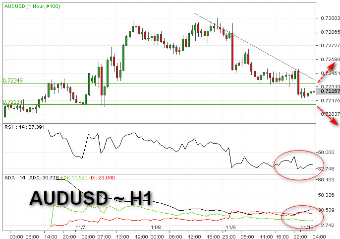 AUD/USD Dekati Level Psikologis 0.7200