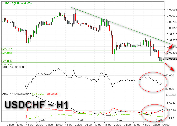 USD/CHF Jauhi Level Paritasnya