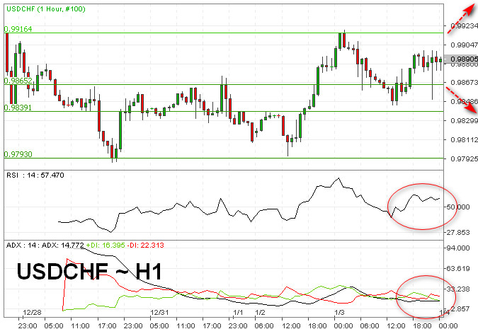 Sentimen Risk Aversion Berubah, USD/CHF Stabil