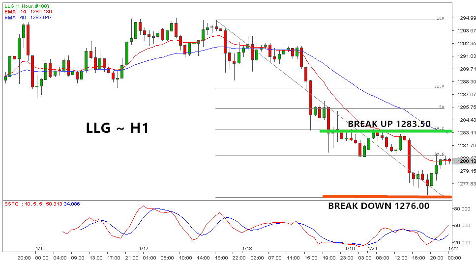 Waspada Break Support Emas Di Level $1277.00