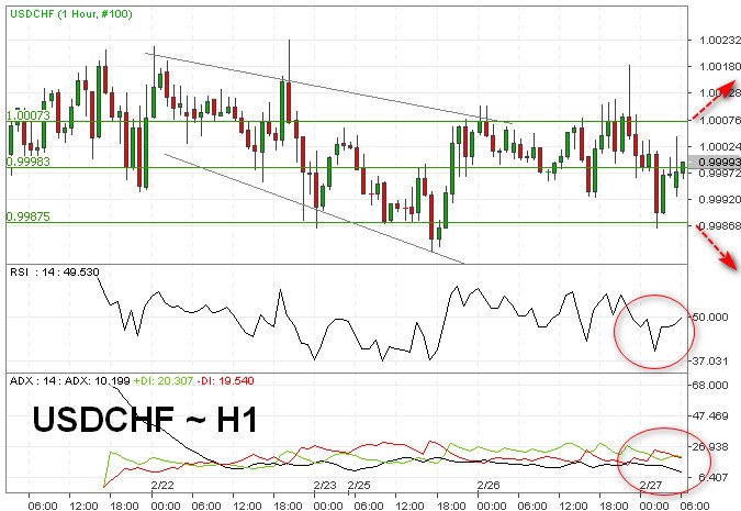 Optimisme Perdagangan Batasi Risiko Bearish USDCHF