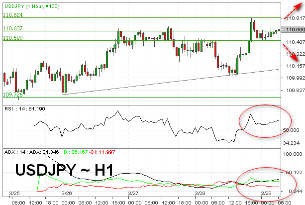 USD/JPY Potensi Tembus Level 111.00