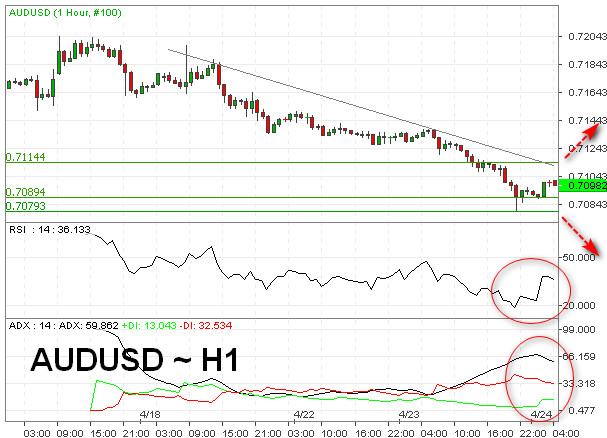 AUD/USD Fokus Data CPI Australia, Level 0.7000 Bertahan?