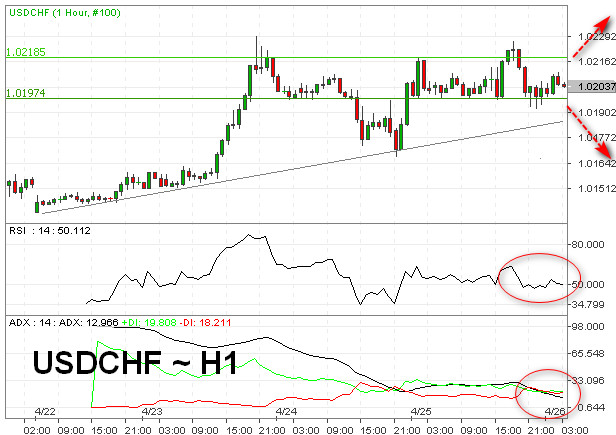 Digerakkan Dolar AS, USD/CHF Nantikan Rilis PDB AS