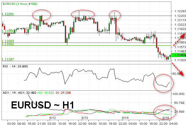 Di Bawah 1.1160, EUR/USD Potensi Bearish