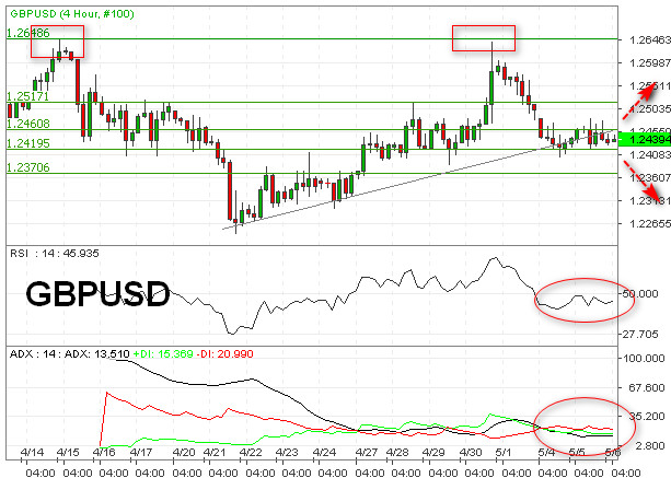 Potensi Bearish GBPUSD Targetkan Support 1,2370