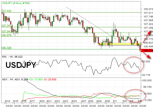 Tekanan Bearish USDJPY Targetkan Level Kritis 106,00