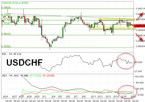 USDCHF Terpicu Bearish Potensi Tembus Support