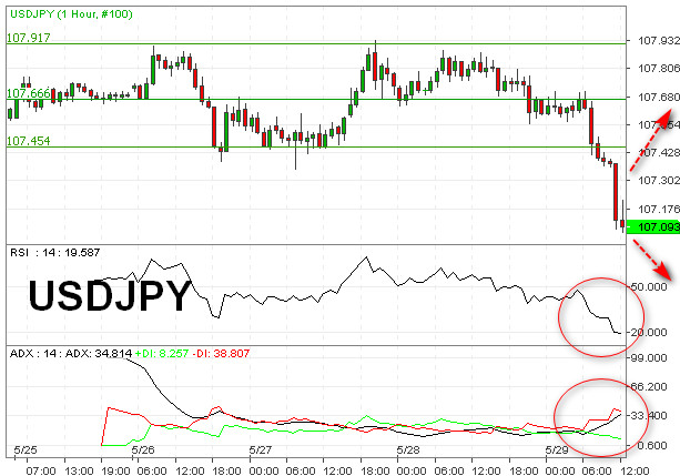 USDJPY Dekati Level Kritis Support 107,00