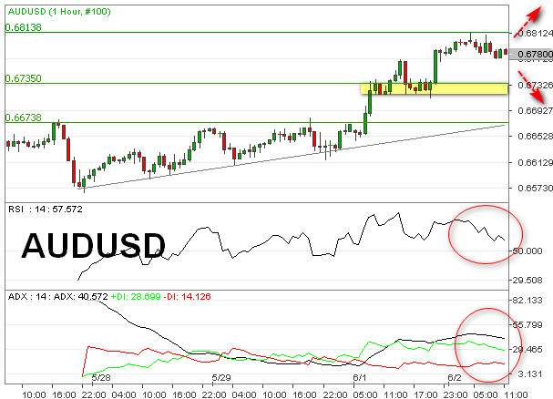 AUDUSD Uji Ulang Level Tinggi 0,6813