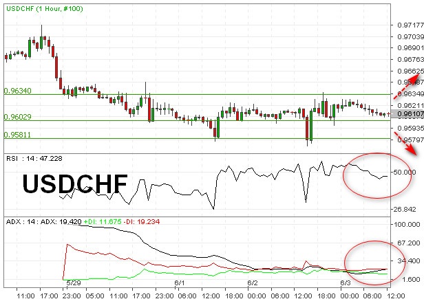 USDCHF Sideways, RSI Indikasikan Bias Bearish