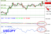 Bias Bearish USDJPY Incar Support 107,11