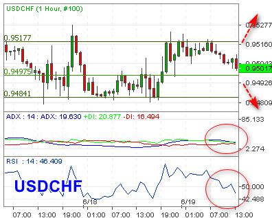 USDCHF Incar Support 0,9480