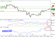 USDCHF Indikasikan Bearish Tembus Support