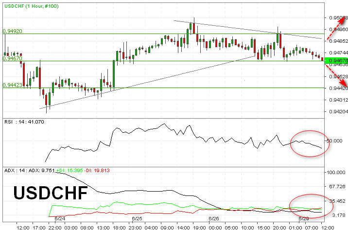 Percobaan Rebound Gagal, USDCHF Tembus Support