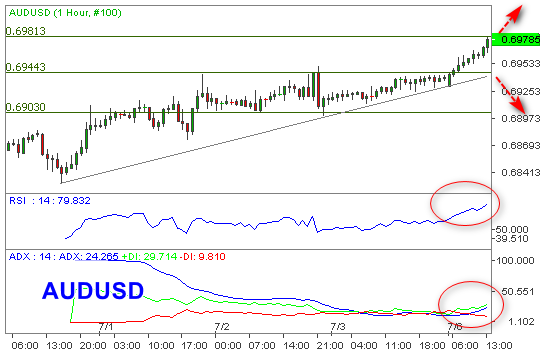Momentum Bullish AUDUSD Tak Terbendung, Buy On Correction