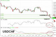 Oversold, USDCHF Berpeluang Rebound