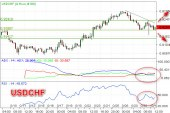 Bias Bearish Dorong USDCHF Uji Level Rendah