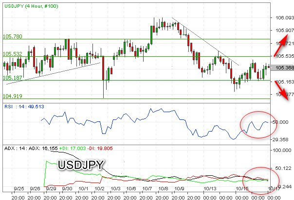 Sideways USDJPY Berbias Bearish Menuju 105,18