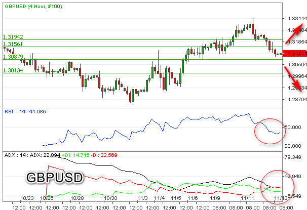 Bearish GBPUSD Menuju Level Kritis 1,3000