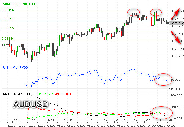 Double Top, AUDUSD Berpotensi Uji Support