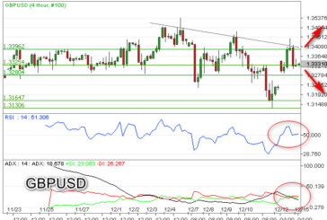 Lower High, GBPUSD Rentan Koreksi