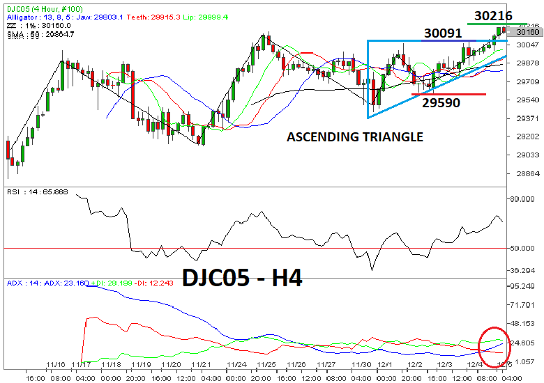 Dow Jones Membentuk Ascending Triangle