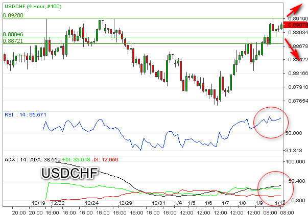 USDCHF Incar Resistance Kuat 0,8920
