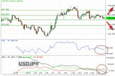 USDJPY Rebound Di Atas Level Support Kuat