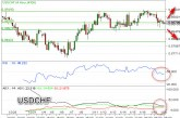 USDCHF Bearish Di Bawah Support 0,8878
