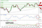 GBPUSD Kembali Bearish Uji Support 1,3623