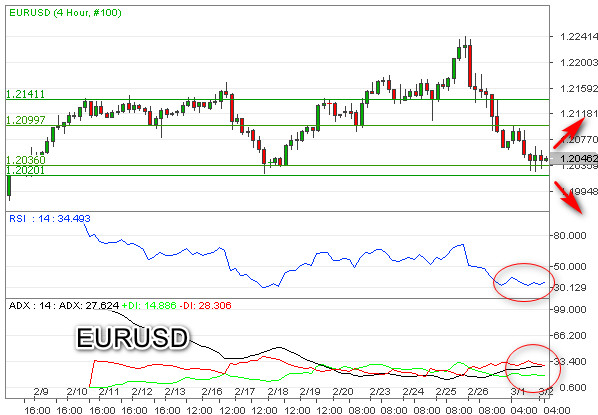 EURUSD Dekati Level Kritis 1,2000