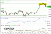 GBP/USD Targetkan Level Psikologis 1,4000