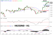 Hangseng Memasuki Overbought Area