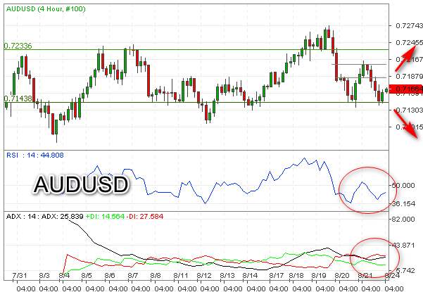Double Bottom, AUDUSD Rebound