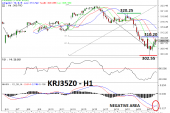 Kospi Rebound Seiring Kembalinya Sentimen Risk-On