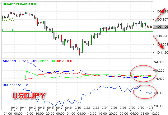 SIdeways USDJPY Berbias Bearish
