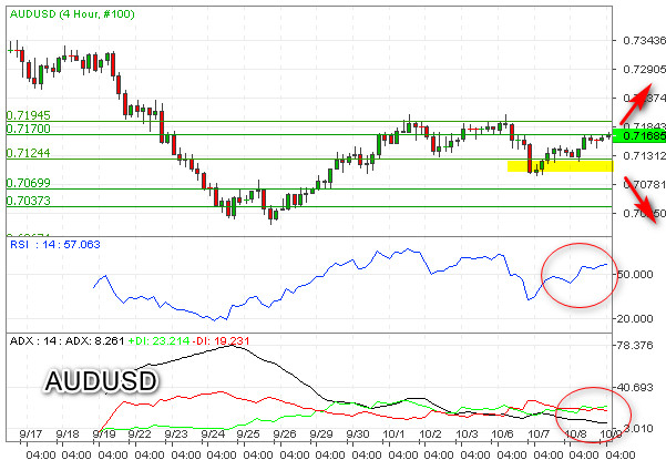 AUDUSD Incar Level Resistance Double Top