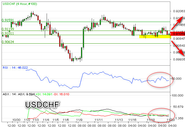 Sideways USDCHF Masih Miliki Bias Bearish