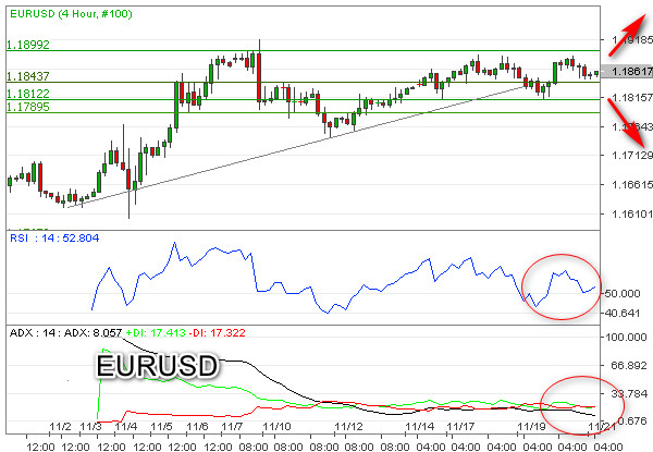 EURUSD Waspadai Sentimen Bearish