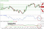 Double Bottom, USDJPY Berpeluang Rebound