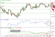 Gagal Tembus Triple Top, USDCHF Potensi Koreksi