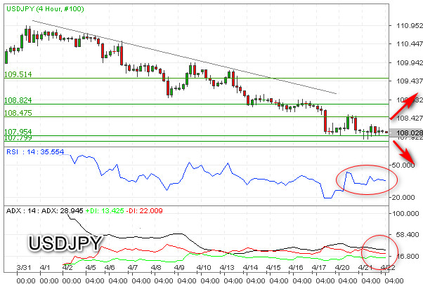 USD/JPY Uji Terus Area Supprort Kuat