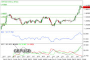 Fundamental Kuat, GBP/USD Overbought